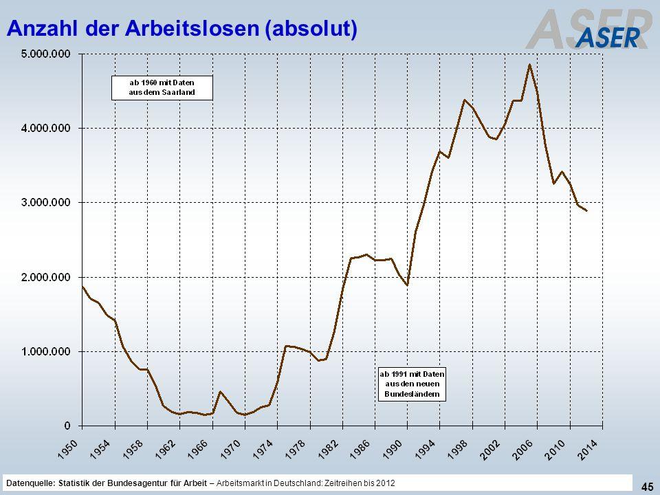 Anzahl der Arbeitslosen (absolut)