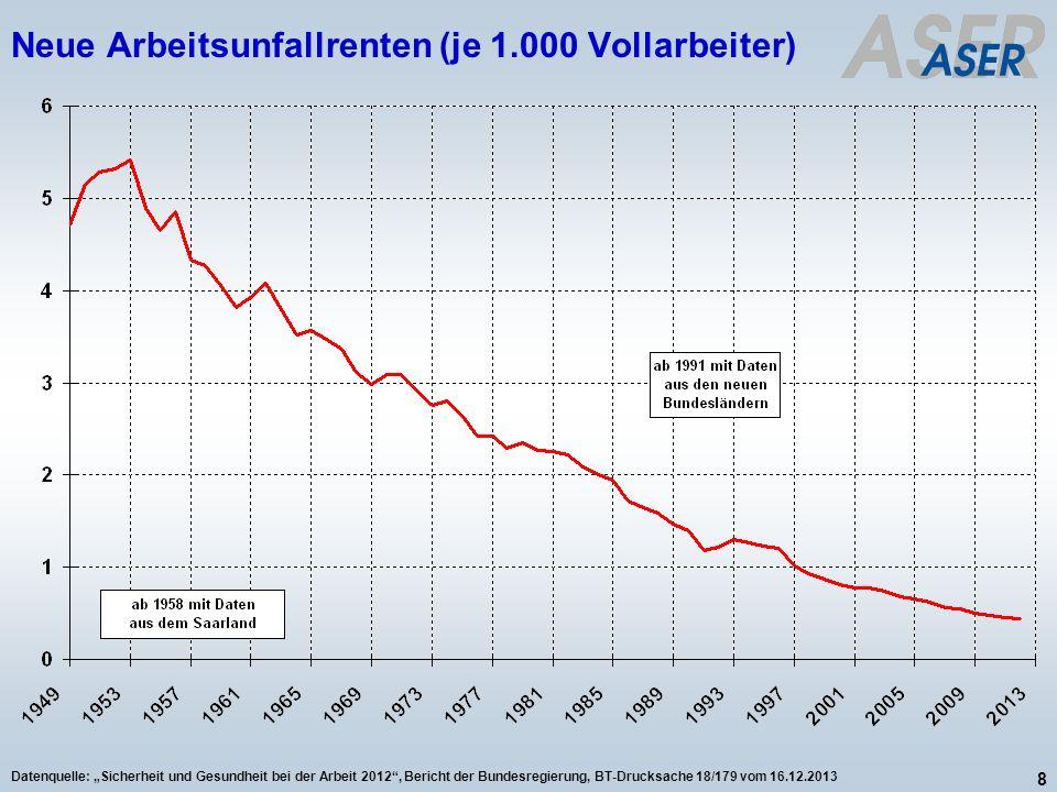 Neue Arbeitsunfallrenten (je 1.000 Vollarbeiter)