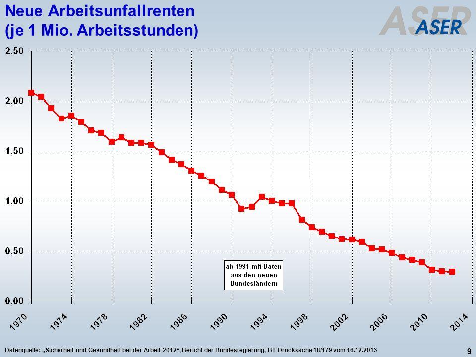 Neue Arbeitsunfallrenten (je 1 Mio. Arbeitsstunden)
