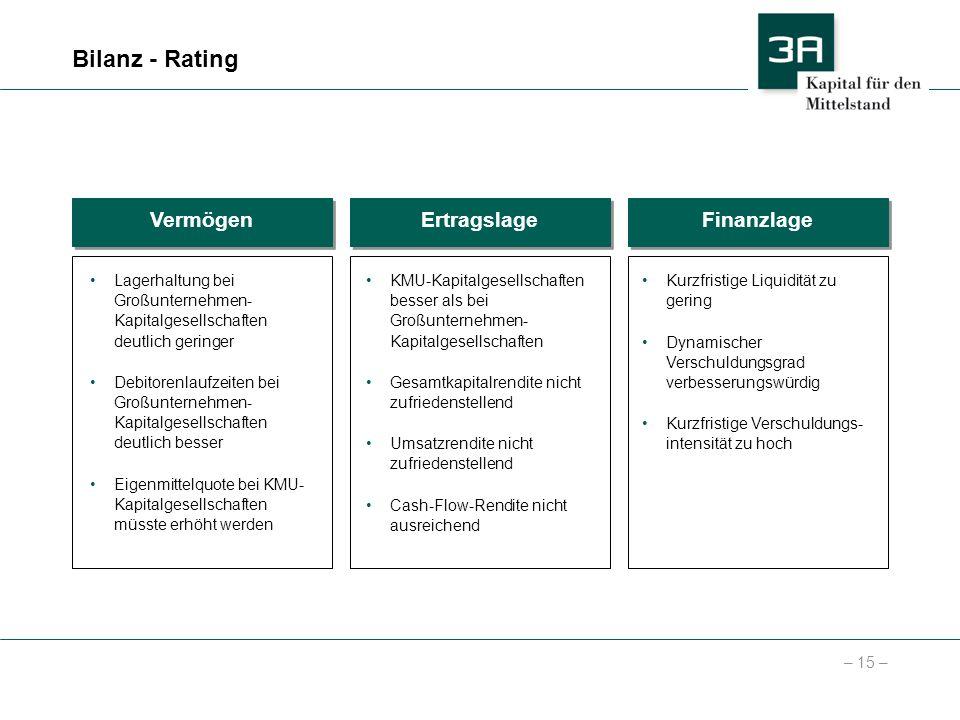 Bilanz - Rating Vermögen Ertragslage Finanzlage