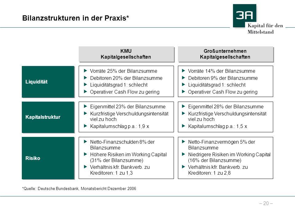 Bilanzstrukturen in der Praxis*
