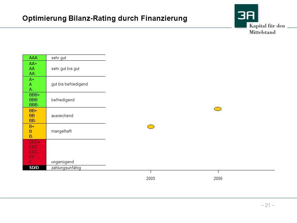 Optimierung Bilanz-Rating durch Finanzierung