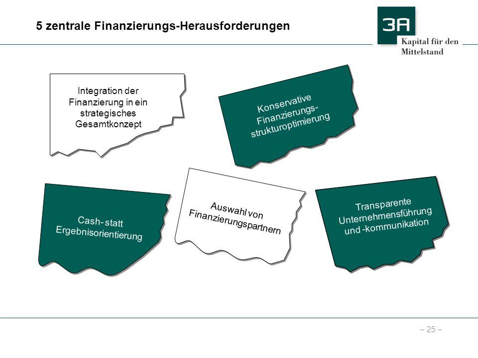 5 zentrale Finanzierungs-Herausforderungen