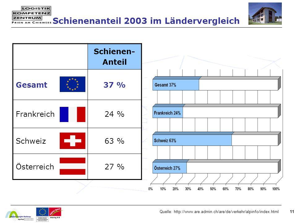 Schienenanteil 2003 im Ländervergleich