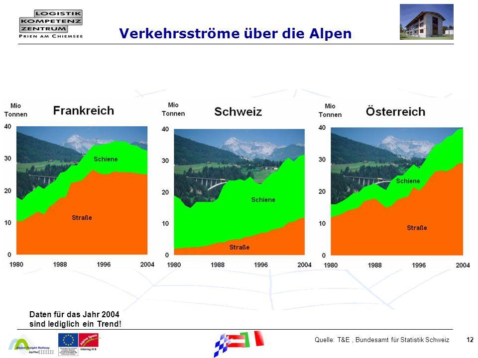 Verkehrsströme über die Alpen