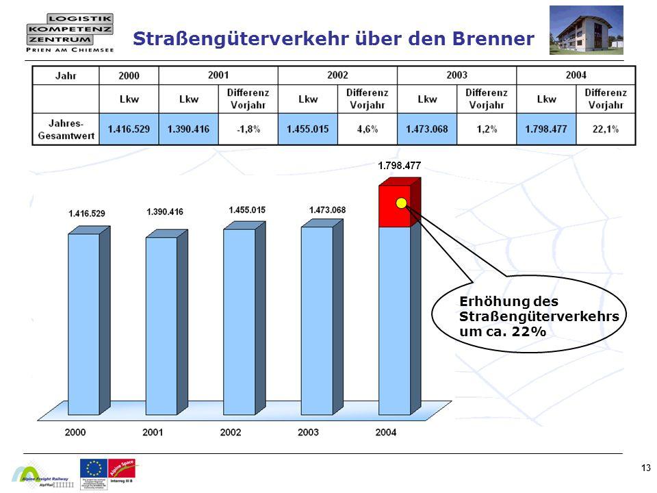 Straßengüterverkehr über den Brenner