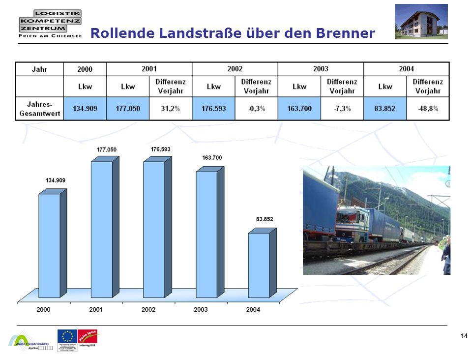 Rollende Landstraße über den Brenner