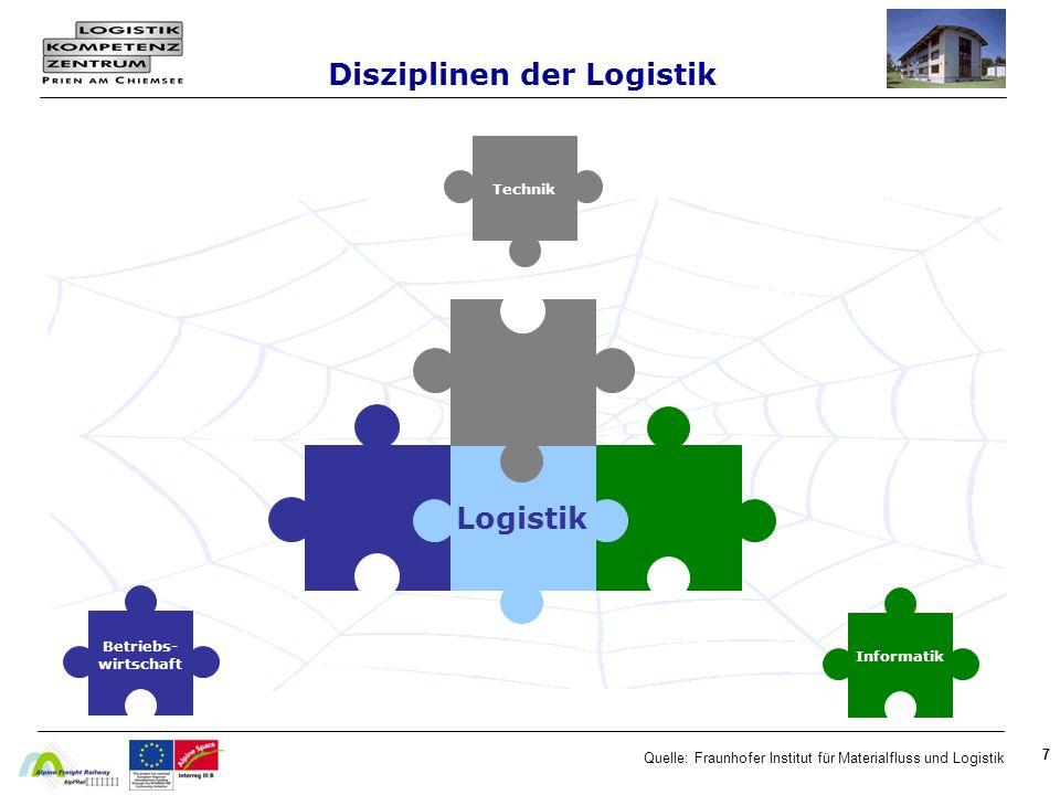 Disziplinen der Logistik