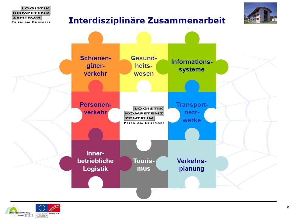 Interdisziplinäre Zusammenarbeit