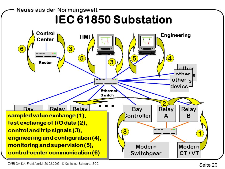 IEC 61850 Substation 3 6 4 5 5 3 2 1 3 other devics Relay A