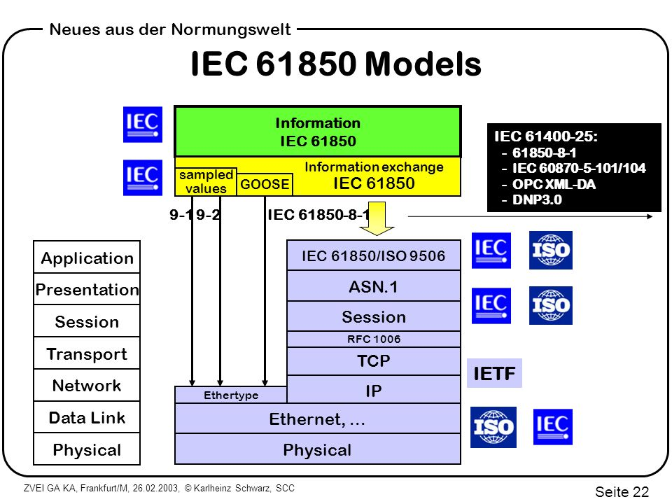 IEC 61850 Models IETF Application ASN.1 Presentation Session Session