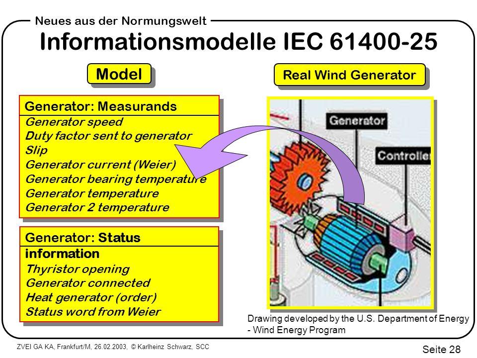 Informationsmodelle IEC 61400-25