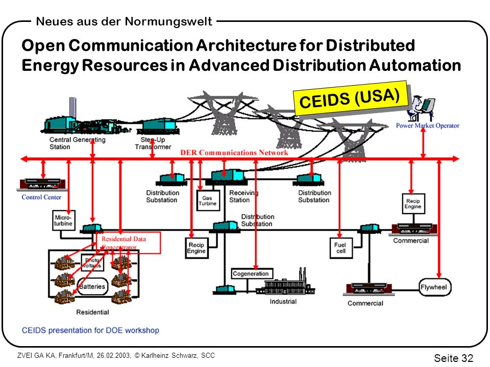 Open Communication Architecture for Distributed Energy Resources in Advanced Distribution Automation