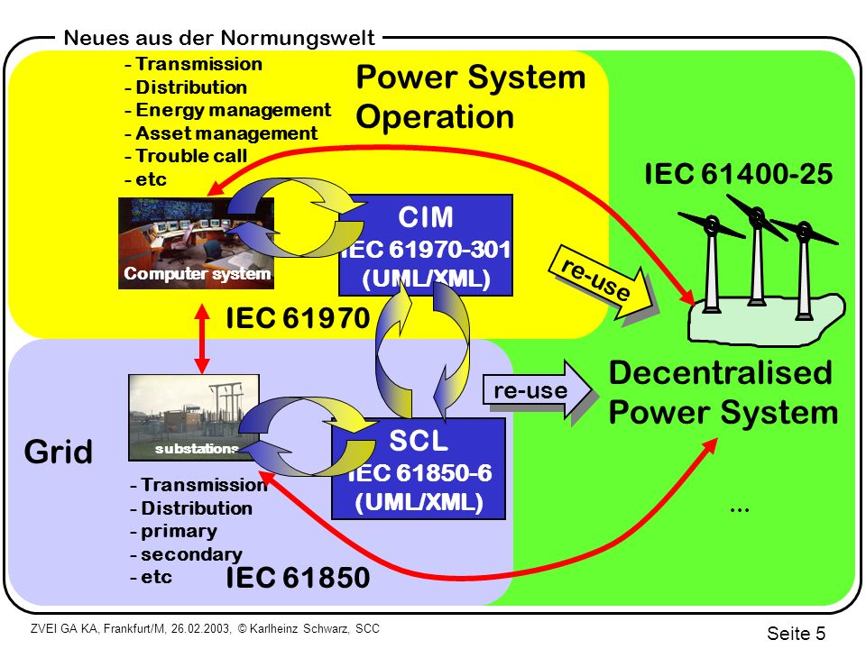 Power System Operation Decentralised Power System Grid IEC