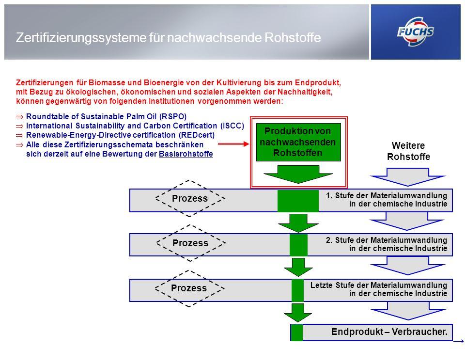 Zertifizierungssysteme für nachwachsende Rohstoffe