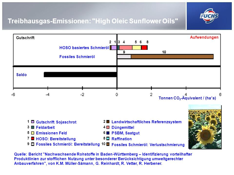 Treibhausgas-Emissionen: High Oleic Sunflower Oils