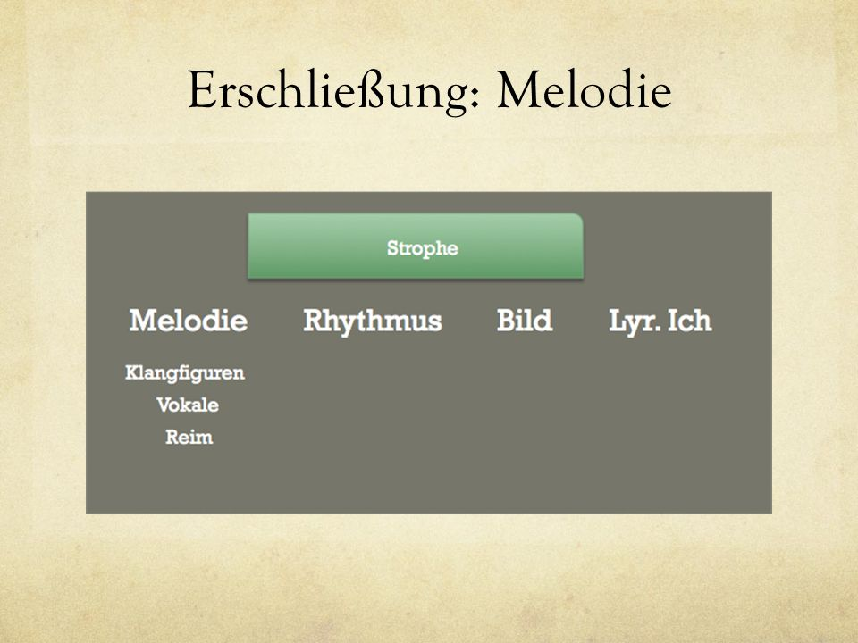 Erschließung: Melodie