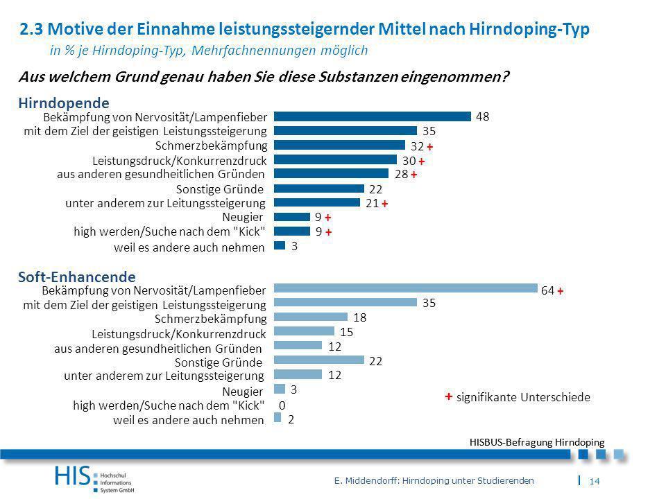 2.3 Motive der Einnahme leistungssteigernder Mittel nach Hirndoping-Typ in % je Hirndoping-Typ, Mehrfachnennungen möglich