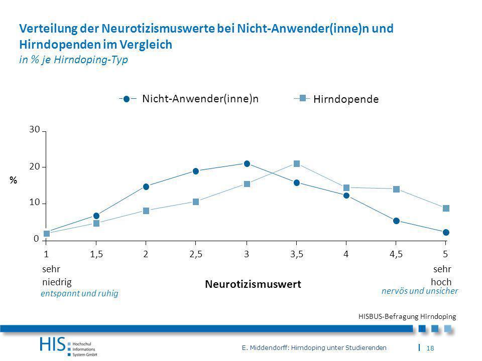 Verteilung der Neurotizismuswerte bei Nicht-Anwender(inne)n und Hirndopenden im Vergleich