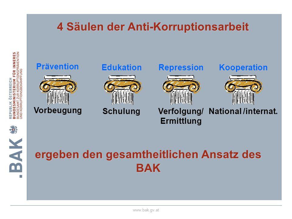 4 Säulen der Anti-Korruptionsarbeit