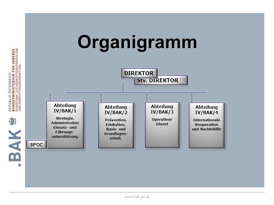 Organigramm DIREKTOR Stv. DIREKTOR 28.03.2017 Abteilung IV/BAK/1 SPOC
