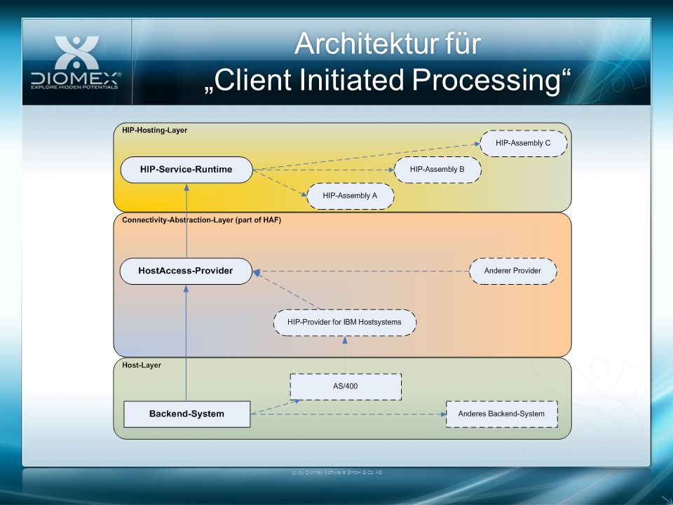 "Architektur für ""Client Initiated Processing"