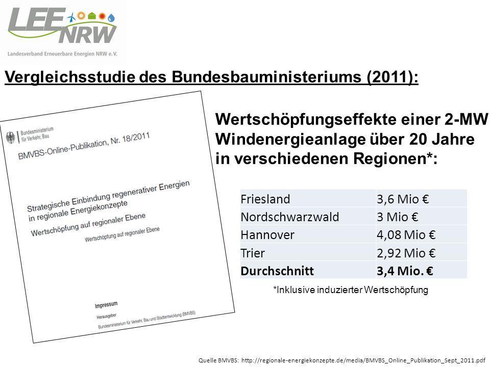 Vergleichsstudie des Bundesbauministeriums (2011):