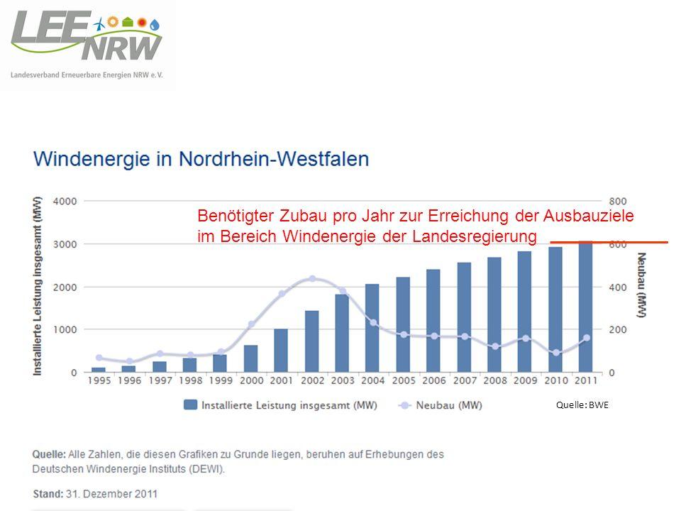 Benötigter Zubau pro Jahr zur Erreichung der Ausbauziele im Bereich Windenergie der Landesregierung