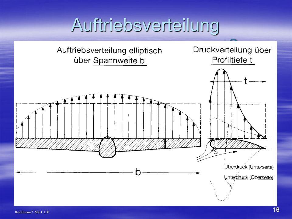 Auftriebsverteilung Schiffmann7: Abb 4.1.30