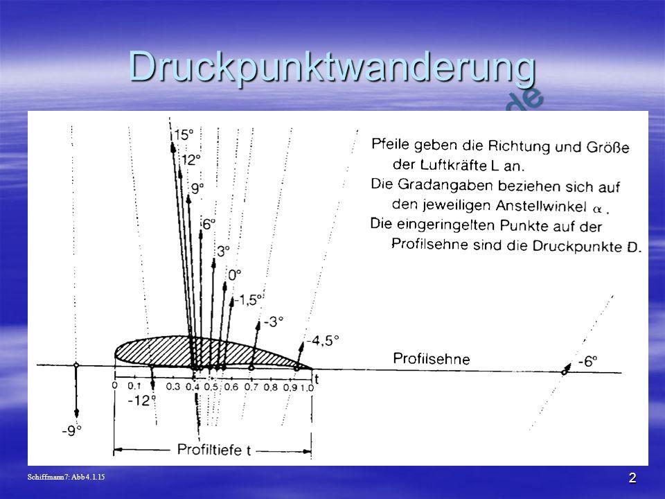 Druckpunktwanderung Schiffmann7: Abb 4.1.15