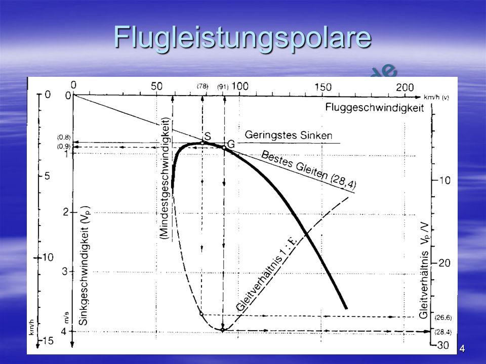 Flugleistungspolare Schiffmann7: Abb 4.1.22