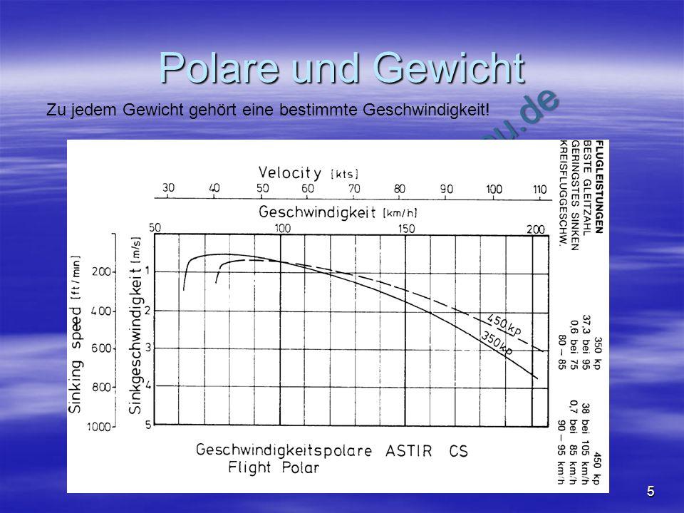 Polare und Gewicht Zu jedem Gewicht gehört eine bestimmte Geschwindigkeit!
