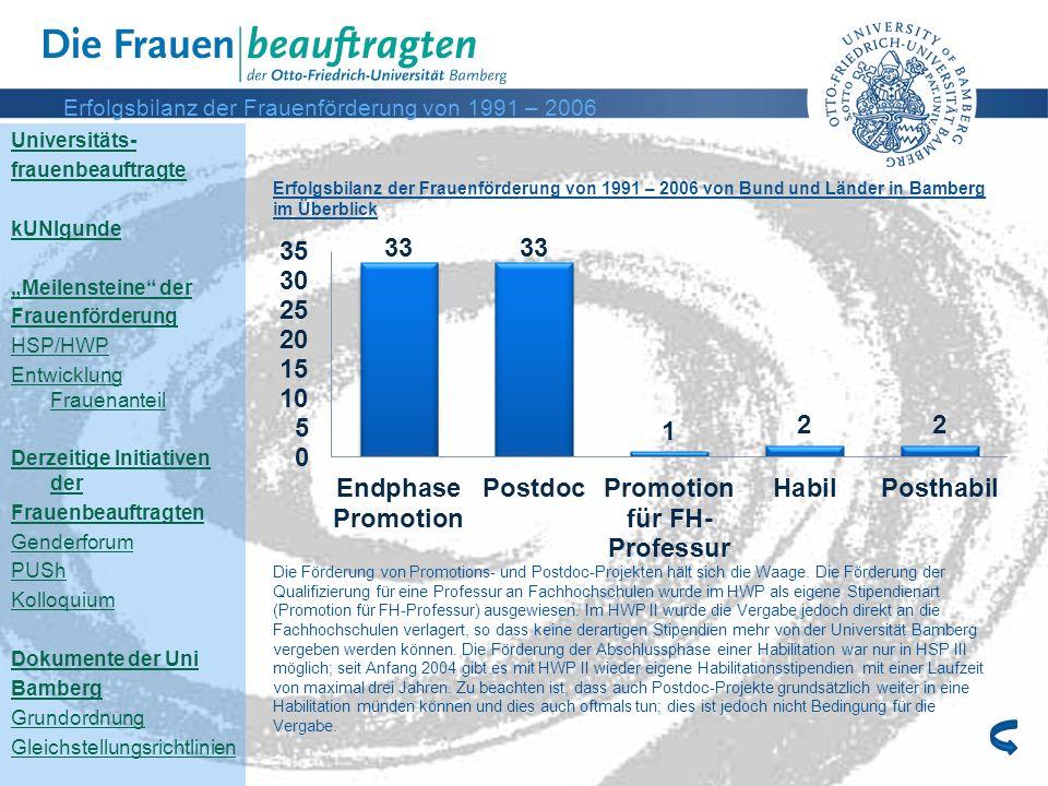 Erfolgsbilanz der Frauenförderung von 1991 – 2006