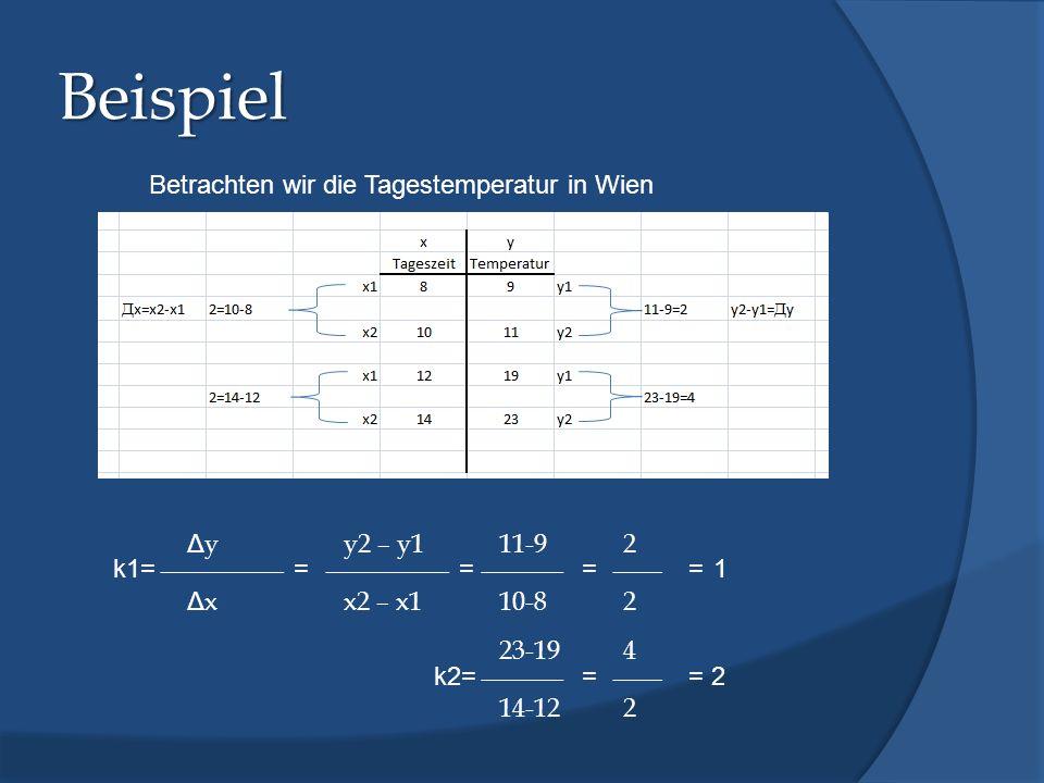 Beispiel Betrachten wir die Tagestemperatur in Wien Δy y2 – y1 11-9 2