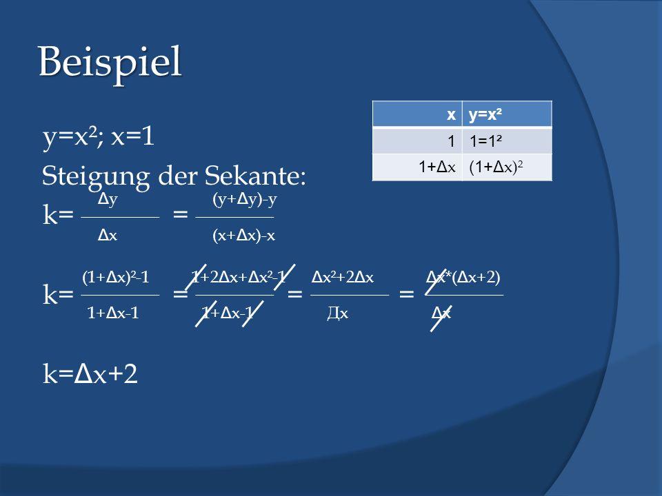 Beispiel y=x²; x=1 Steigung der Sekante: k= = k= = = = k=Δx+2 x y=x² 1