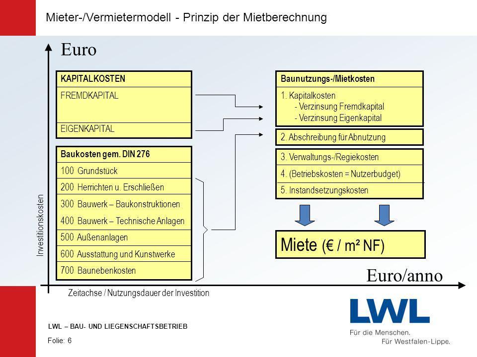 Euro Miete (€ / m² NF) Euro/anno