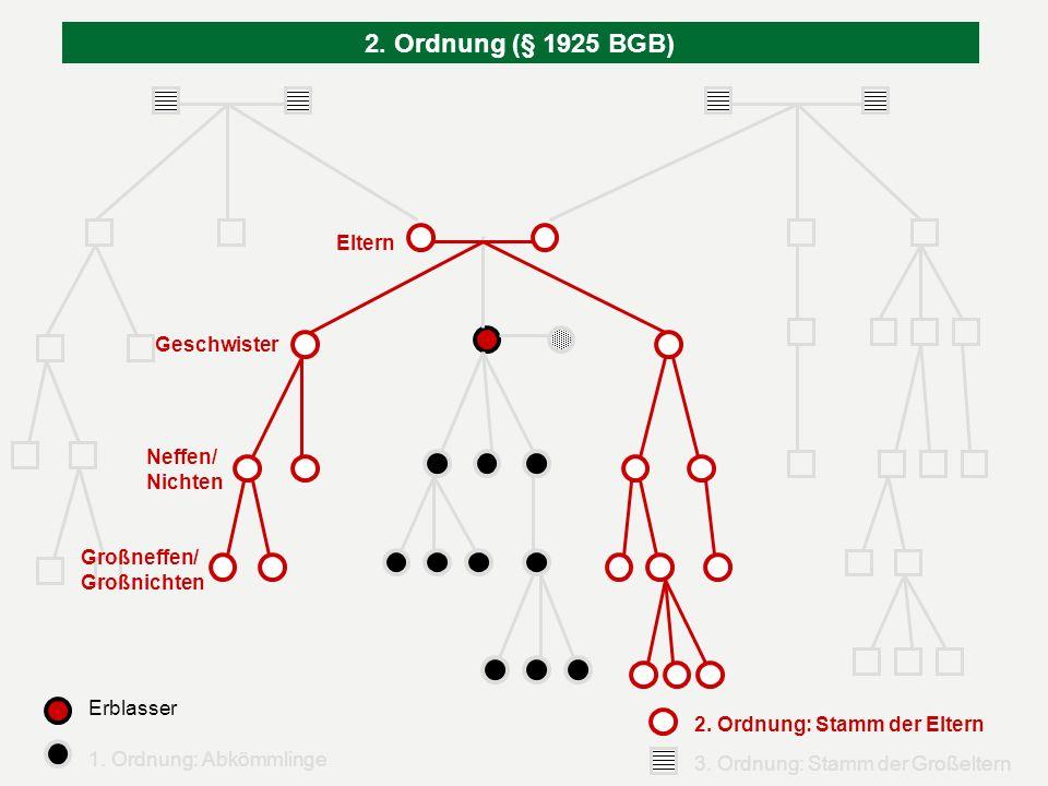2. Ordnung (§ 1925 BGB) Eltern Geschwister Neffen/ Nichten