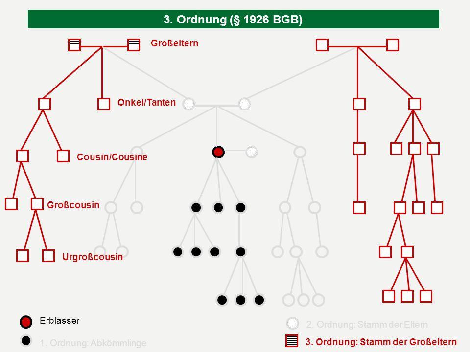 3. Ordnung (§ 1926 BGB) Großeltern Großeltern Großeltern