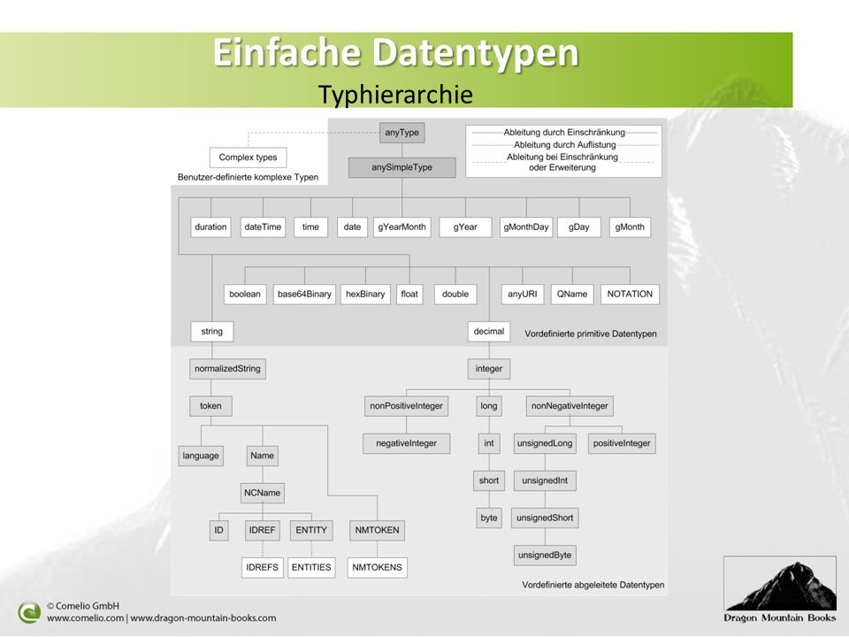 Einfache Datentypen Typhierarchie