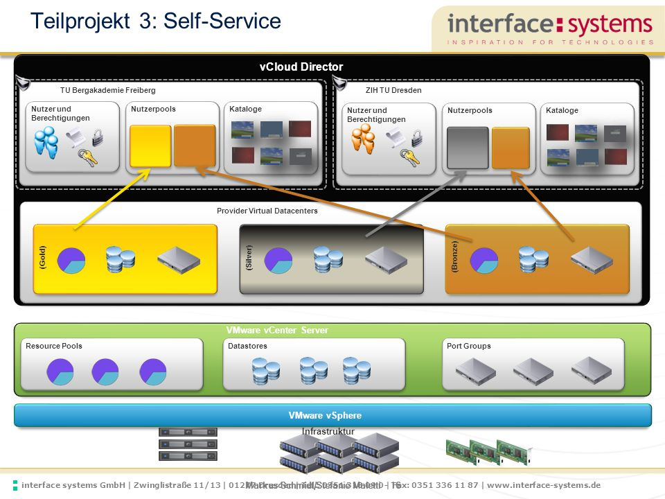 Teilprojekt 3: Self-Service