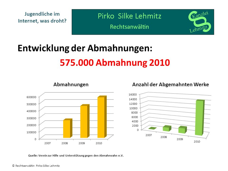 Entwicklung der Abmahnungen: 575.000 Abmahnung 2010
