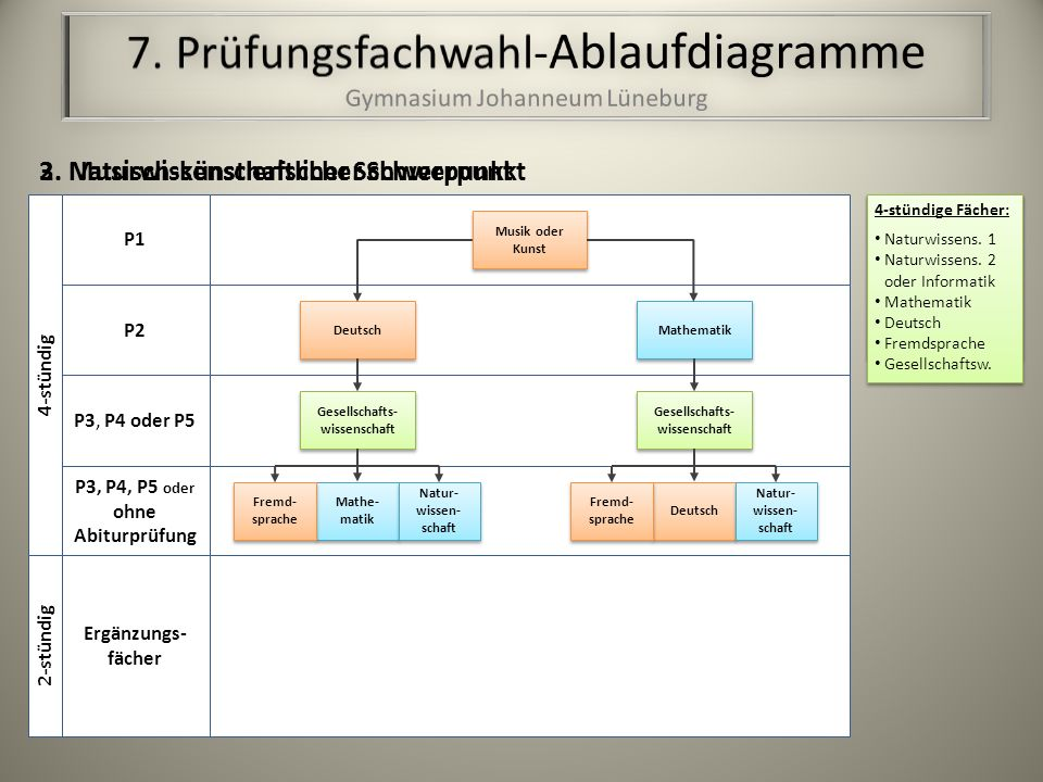 7. Prüfungsfachwahl-Ablaufdiagramme