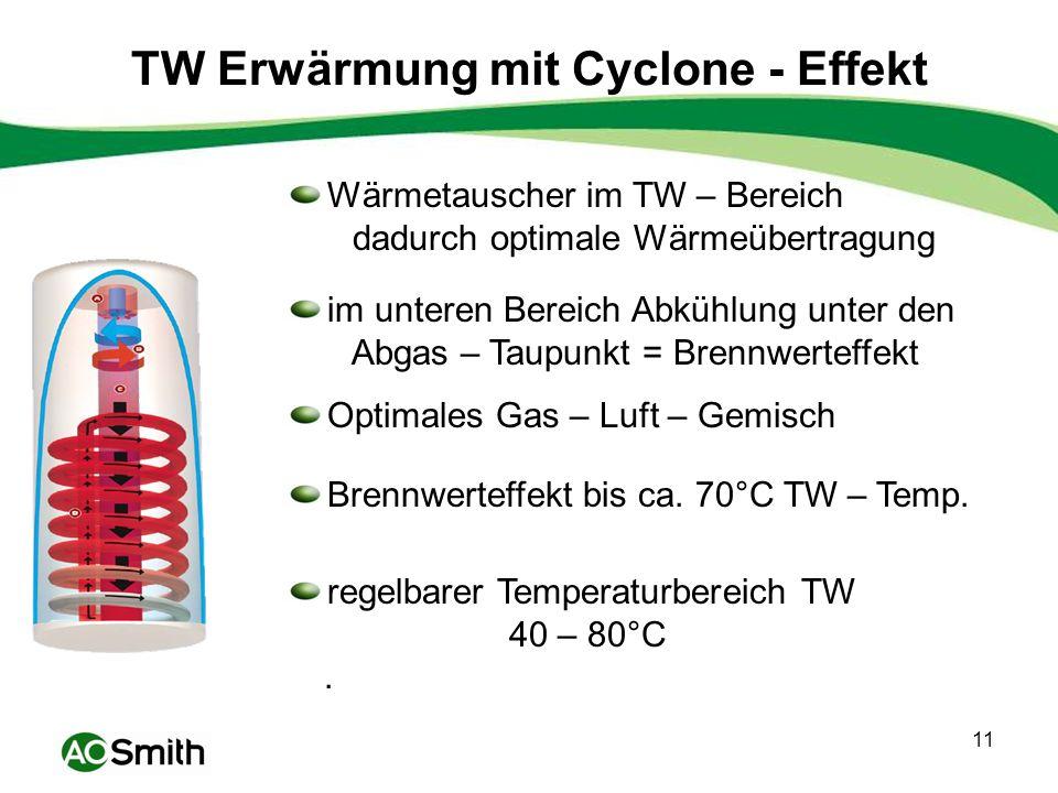 TW Erwärmung mit Cyclone - Effekt
