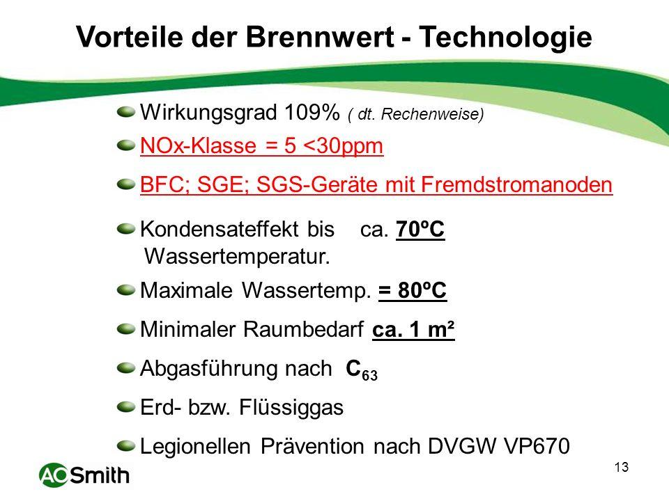 Vorteile der Brennwert - Technologie