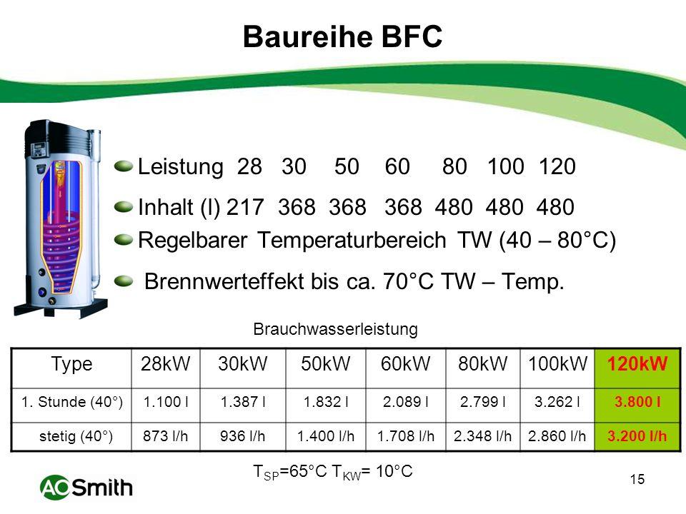 Baureihe BFC Leistung 28 30 50 60 80 100 120. Inhalt (l) 217 368 368 368 480 480 480.