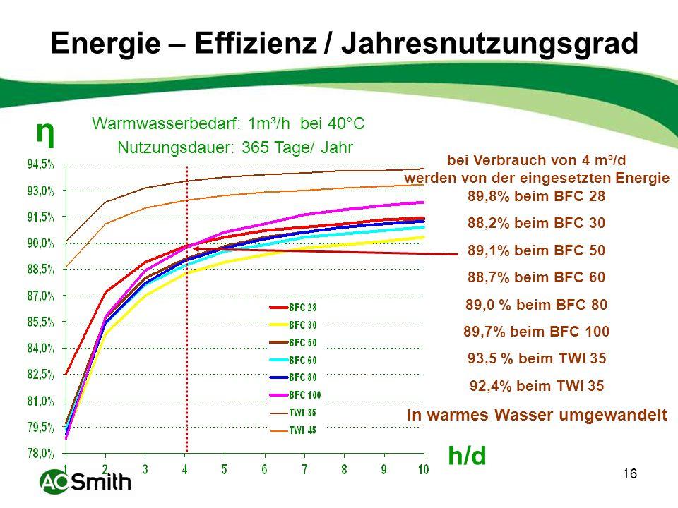 Energie – Effizienz / Jahresnutzungsgrad