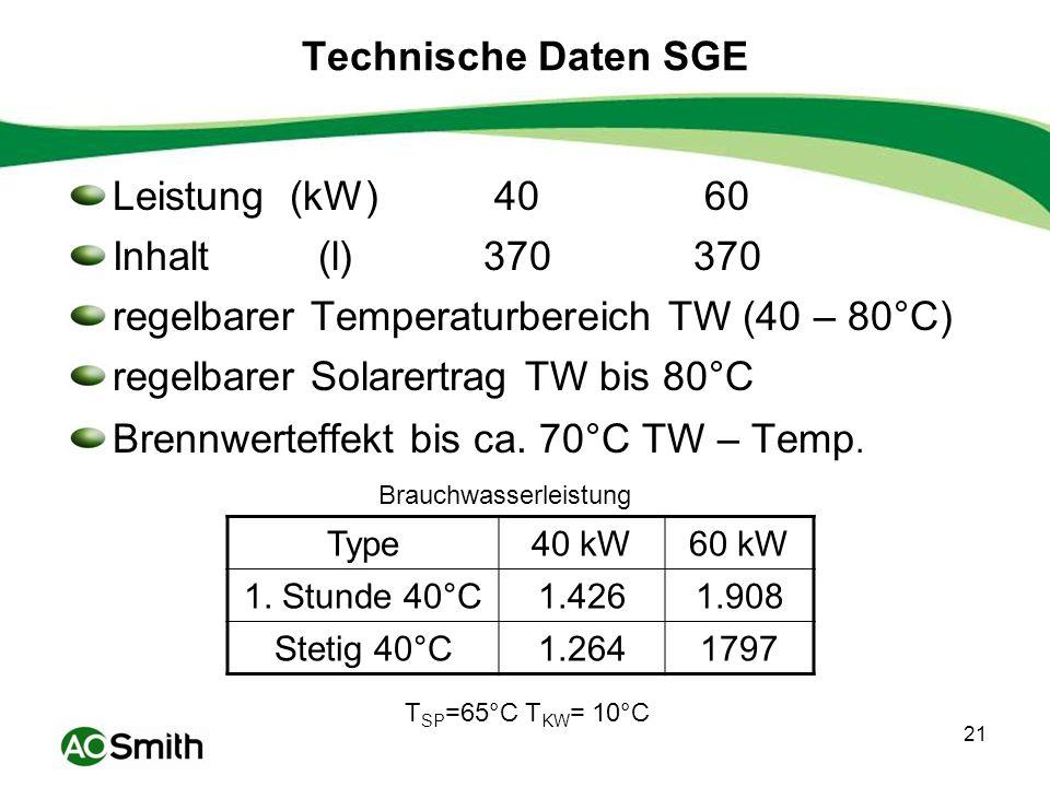 regelbarer Temperaturbereich TW (40 – 80°C)