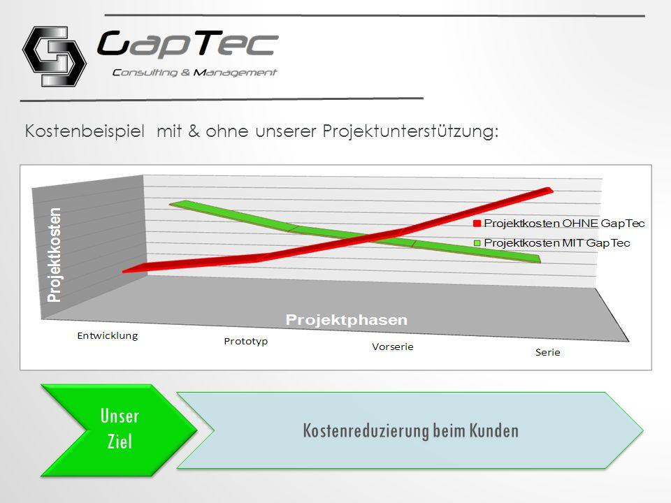 Kostenreduzierung beim Kunden