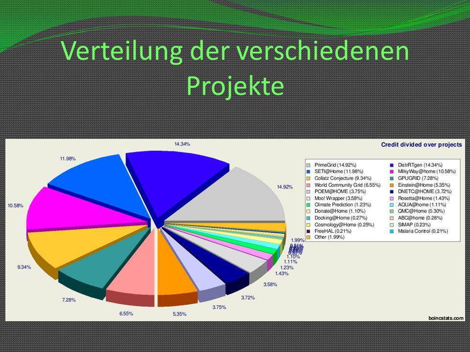 Verteilung der verschiedenen Projekte