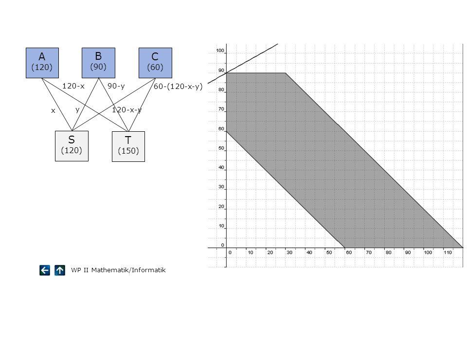 A B C S T (120) (90) (60) (150) x 120-x y 90-y 120-x-y 60-(120-x-y)